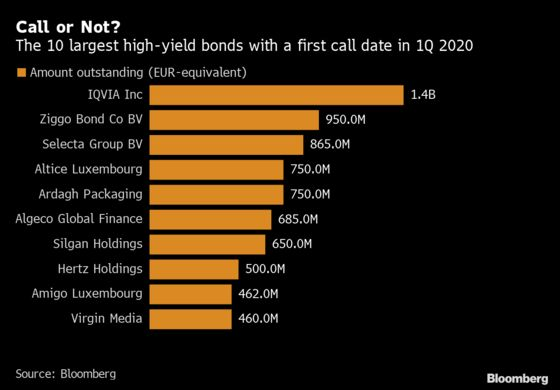 Refinancing Rush May Spur High-Yield Bond Sales in Early 2020