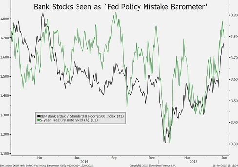 Fed policy mistake barometer