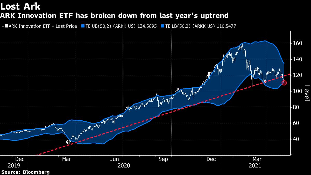 ARK Innovation ETF has broken down from last year's uptrend