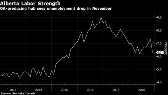 Canada Posts Record Jobs Gain Despite Concerns in Oil Sector