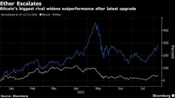 Ether Gains Beat Bitcoin After Network Upgrade