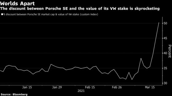 VW's Furious Rally Fueled by Surge in U.S. Trading Volume