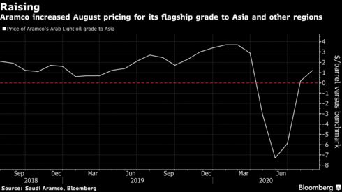 Aramco increased August pricing for its flagship grade to Asia and other regions