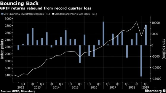 World's Biggest Pension Fund Pulls Off an Annual Gain, Despite December Rout