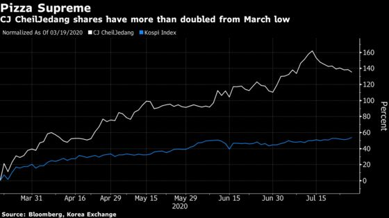 Korean Food Maker's Shares Surge 135% Since March on Ready-Made Meal Demand