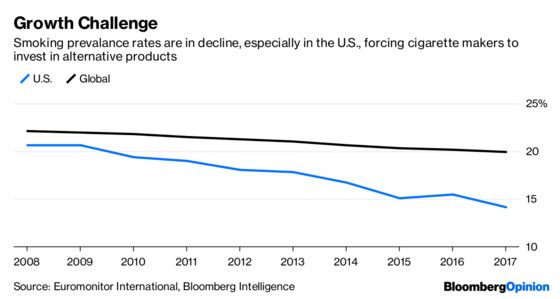 Juul, Cannabis, Then an Even Bigger Deal for Big Tobacco?