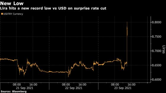 Turkey Delivers Surprise Rate Cut, Lira Sinks to Record Low