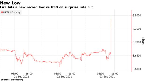 Lira hits a new record low vs USD on surprise rate cut
