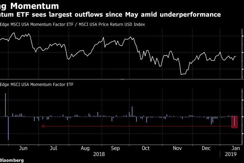 Momentum ETF sees largest outflows since May amid underperformance