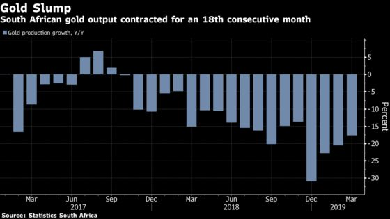 South African Gold Output Extends Biggest Drop in a Decade