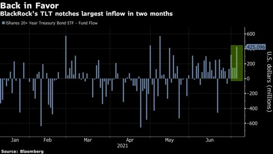 The Great Reflation Trade Is Buckling Around the World