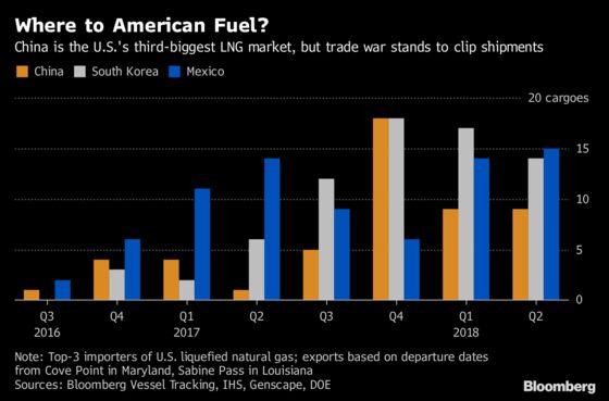 Breathing Easy in Beijing May Get Pricey on U.S. Gas Targets