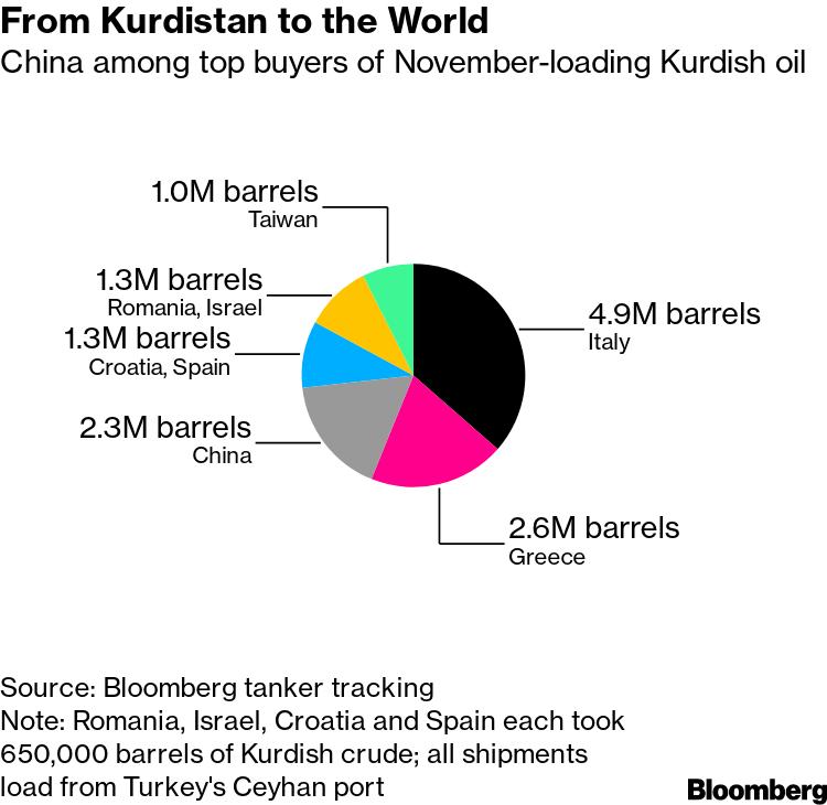 Картинки по запросу China Oil Refiners Risk Iraq's Wrath With Rare Kurdish Buys