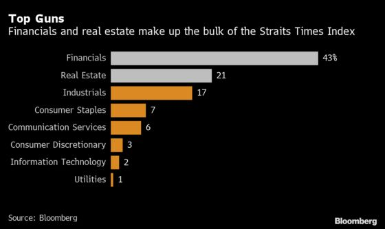 Banks, Property Stocks Could Be Losers in Singapore's Budget