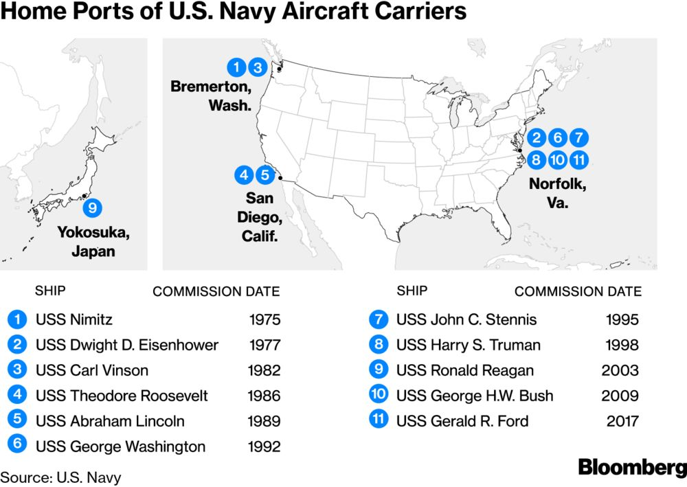 Navy Bid to Retire Truman Stirs Debate Over Aircraft Carriers ...