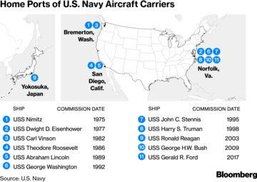 Navy Bid to Retire Truman Stirs Debate Over Aircraft