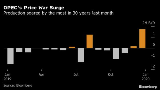 OPEC Output Surged Most in 30 Years During Price War Last Month