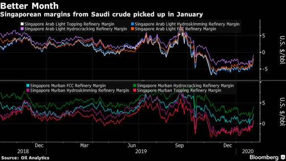 Saudis Slash Oil Prices in Asia as Virus Causes Demand Shock