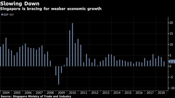 Singapore Braces for Slower Growth in 2019 as Trade War Hits