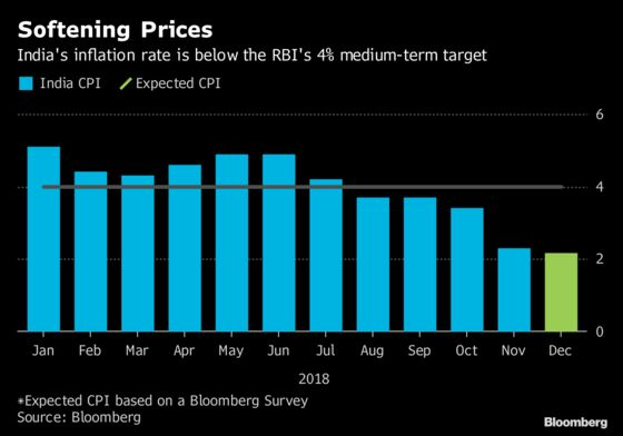 Speculation BuildsThat India Rate Cut Could Come by February