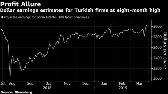 Turkey Close to Becoming Cheapest Emerging Market