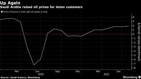 Saudis Increase Oil Prices for Asia Customers as Market Tightens