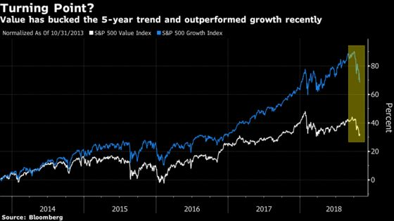 Wall Street Has a Fresh Way to Bet Value Dethrones Growth