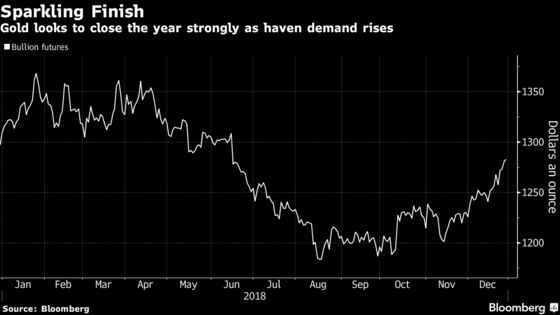 Gold Barrels Into 2019 as Growth Concerns Spur Demand for Haven