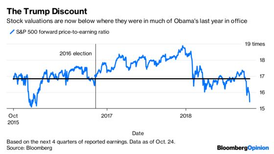 Trump Is Now Bad for the Stock Market