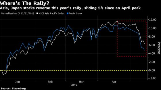 Epic Stock Rally in Asia Pummeled by Trade War Escalation