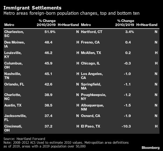 American Heartland Cities Are the Fast-Growing Immigration Hubs
