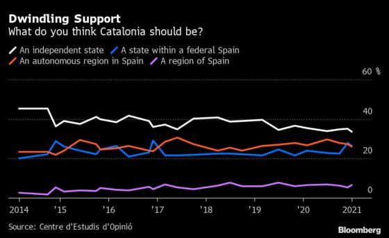 How a Jailed Separatist Is Now Key to Spain's Future