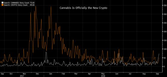It's Official—Cannabis Is the New Crypto