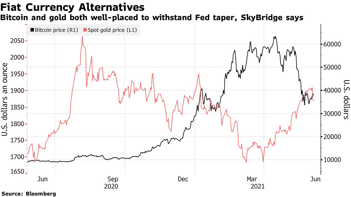 Bitcoin and gold both well-placed to withstand Fed taper, SkyBridge says