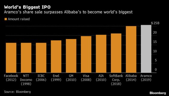 The Prince Got His World-Beating IPO. Now the Hard Work Begins