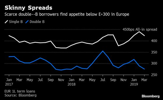 A Better Class of Risk Arrives in Europe's Leveraged Loan Market