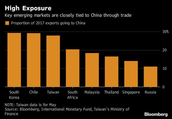 Trade War Piles Pain on China-Exporter Emerging Markets