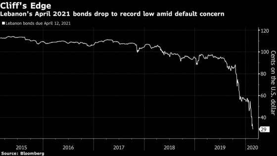 Lebanon Bonds Plunge as Government Taps Debt Advisers