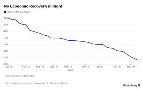Brazil GDP Forecast