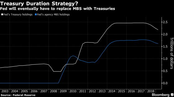 Fed Leans Toward Shortening Maturity of Its Treasury Holdings