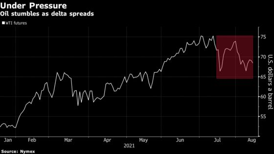 Oil Declines as Delta Clouds Outlook for Global Demand