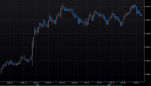 米10年債利回りは頭打ち傾向に