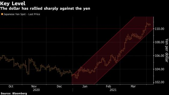Hedge Funds Boost Short Yen Bets to Highest in Two Years