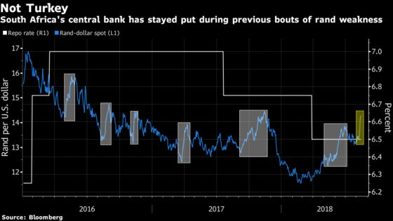 Standing Pat, Central Bank Says Rand Drop Is Blip Due to Turkey