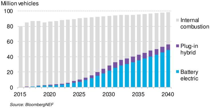 Global long-term passenger vehicle sales by drivetrain