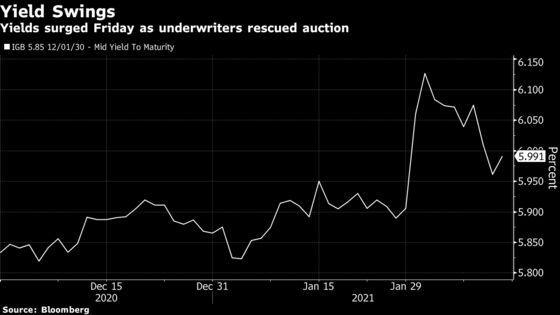 Central Bank's Estimated $7 Billion Support Buoys Indian Bonds