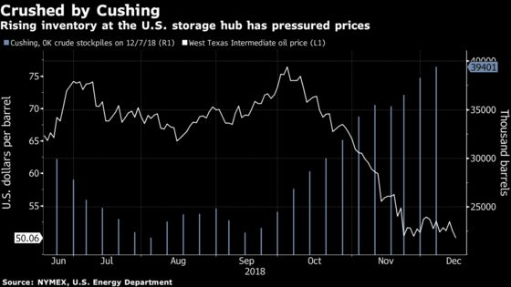 Oil Closes Below $50 for First Time in a Year as Glut Fears Grow
