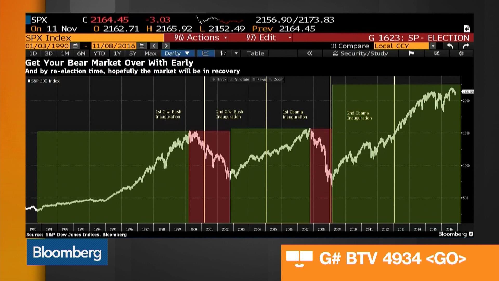 Should Investors Buy the Trump Rally? – Bloomberg