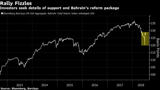 Bahrain Bond Rally Fizzles Out as Gulf Bailout Remains Elusive