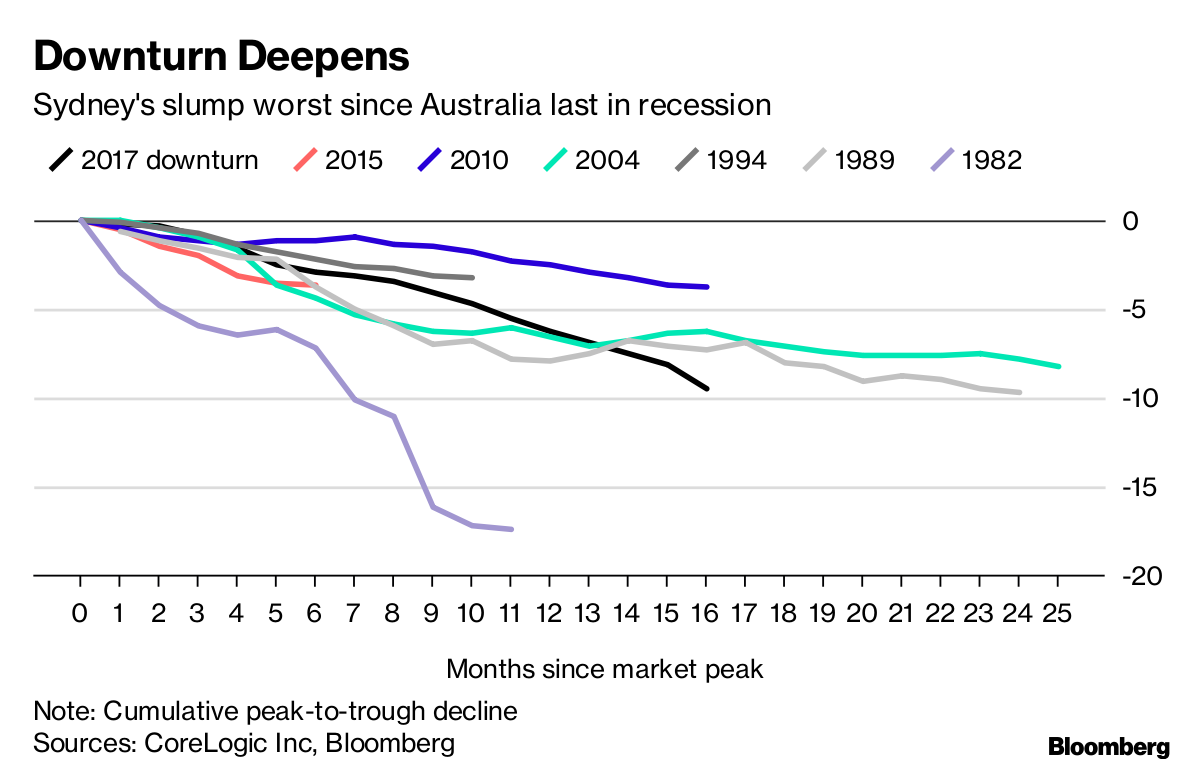 Australian House Prices Fall Most Since Global Financial